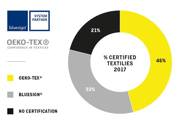 Salewa - certyfikaty 2017